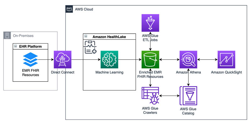 Population health applications with Amazon HealthLake – Part 1: Analytics and monitoring using Amazon QuickSight