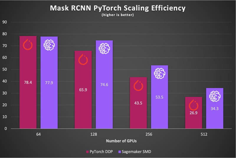 AWS and NVIDIA achieve the fastest training times for Mask R-CNN and T5-3B