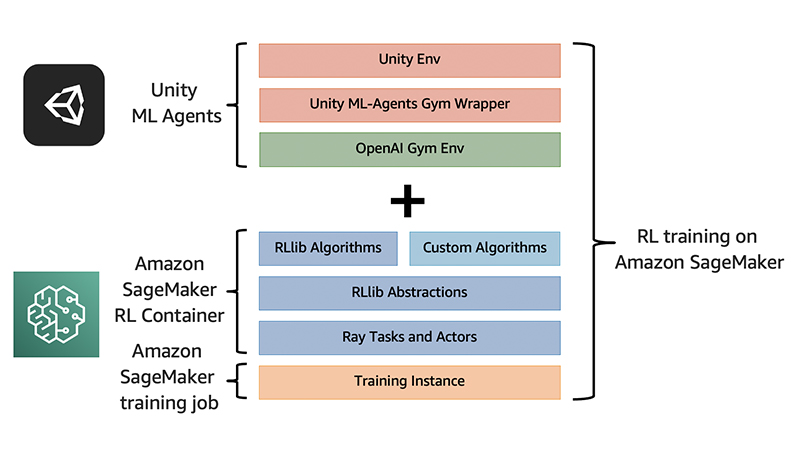 Training a reinforcement learning Agent with Unity and Amazon SageMaker RL