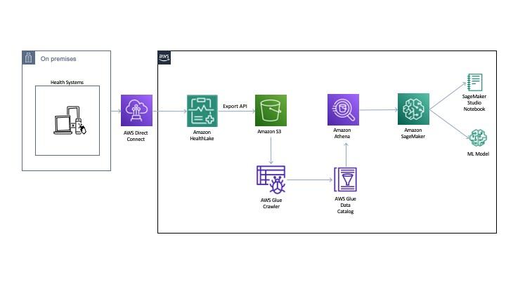Building predictive disease models using Amazon SageMaker with Amazon HealthLake normalized data