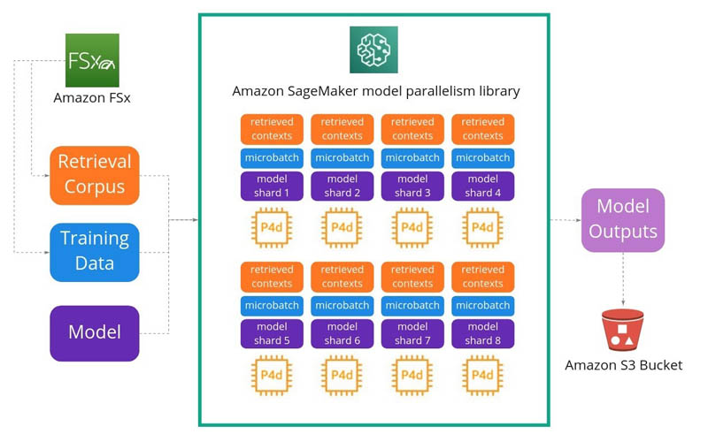 How Latent Space used the Amazon SageMaker model parallelism library to push the frontiers of large-scale transformers