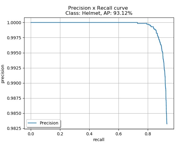 Helmet detection error analysis in football videos using Amazon SageMaker