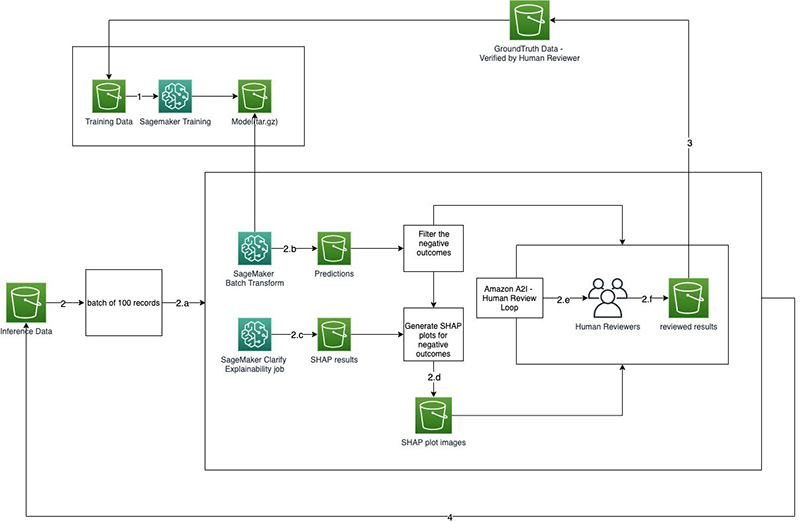 Human-in-the-loop review of model explanations with Amazon SageMaker Clarify and Amazon A2I