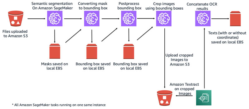 Improve newspaper digitalization efficacy with a generic document segmentation tool using Amazon Textract