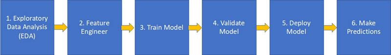 Develop and deploy ML models using Amazon SageMaker Data Wrangler and Amazon SageMaker Autopilot