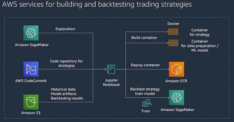 Building algorithmic trading strategies with Amazon SageMaker