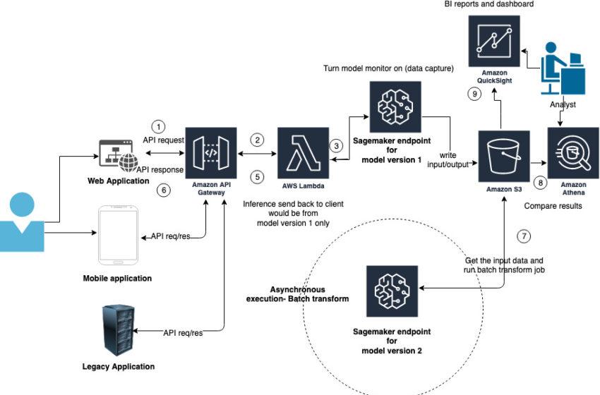 Deploy shadow ML models in Amazon SageMaker